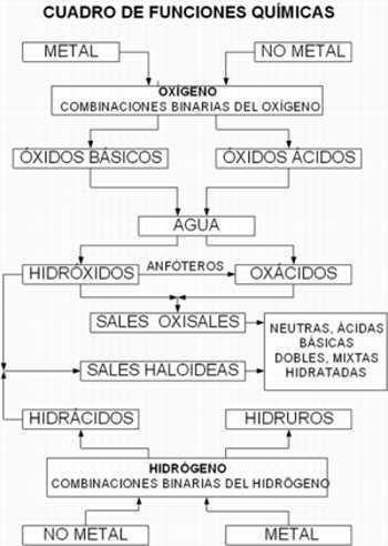 FUNCIONES QUÍMICAS INORGANICAS EDDG_QUIMICA - funciones